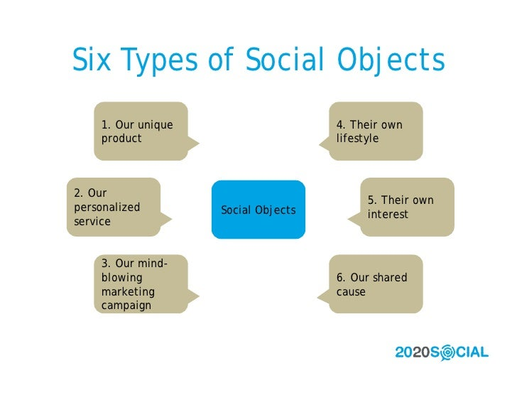 Six Types of Social Objects     1. Our unique                    4. Their own     product                          lifesty...