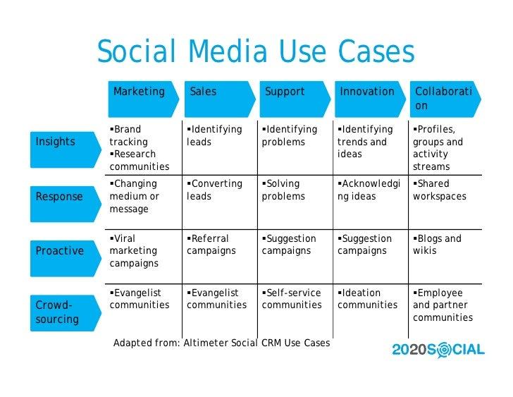Social Media Use Cases              Marketing      Sales          Support          Innovation     Collaborati             ...