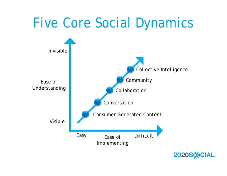 Five Core Social Dynamics       Invisible                                              Collective Intelligence     Ease of...