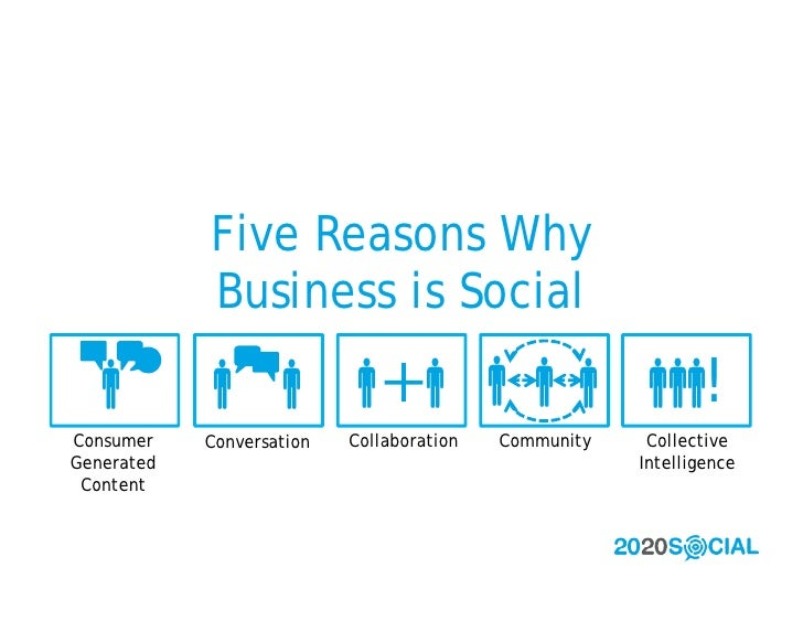 Five Reasons Why             Business is Social         !               Consumer    Conversation   Collaboratio...