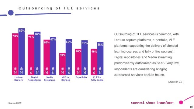 ©ucisa 2020 10 10 O u t s o u r c i n g o f T E L s e r v i c e s Outsourcing of TEL services is common, with Lecture capt...
