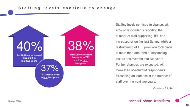 ©ucisa 2020 13 13 S t a f f i n g l e v e l s c o n t i n u e t o c h a n g e Staffing levels continue to change, with 40%...