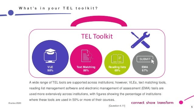 ©ucisa 2020 5 5 W h a t ' s i n y o u r T E L t o o l k i t ? A wide range of TEL tools are supported across institutions;...