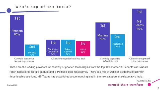 ©ucisa 2020 7 7 W h o ' s t o p o f t h e t o o l s ? These are the leading providers for centrally supported technologies...