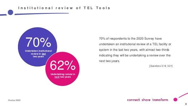 ©ucisa 2020 8 8 I n s t i t u t i o n a l r e v i e w o f T E L T o o l s 70% of respondents to the 2020 Survey have under...