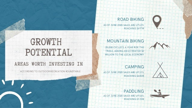 GROWTH POTENTIAL AREAS WORTH INVESTING IN ROAD BIKING CAMPING PADDLING MOUNTAIN BIKING AS OF JUNE 2020 SALES ARE UP 63% RE...