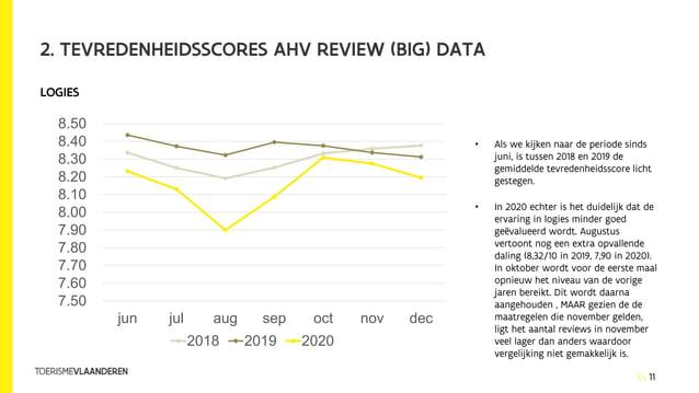 11 2. TEVREDENHEIDSSCORES AHV REVIEW (BIG) DATA • Als we kijken naar de periode sinds juni, is tussen 2018 en 2019 de gemi...