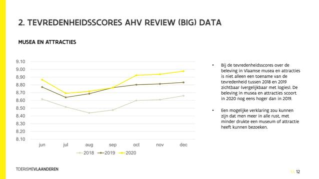 12 2. TEVREDENHEIDSSCORES AHV REVIEW (BIG) DATA • Bij de tevredenheidsscores over de beleving in Vlaamse musea en attracti...