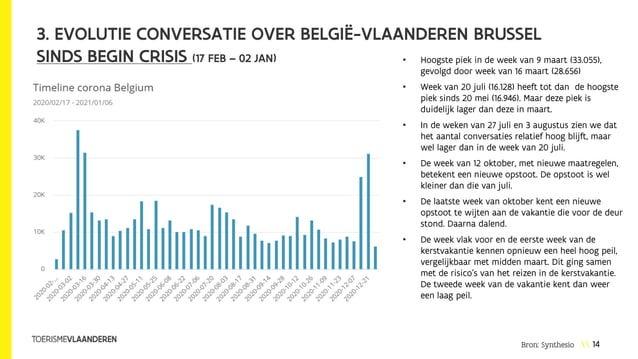 14 3. EVOLUTIE CONVERSATIE OVER BELGIË-VLAANDEREN BRUSSEL SINDS BEGIN CRISIS (17 FEB – 02 JAN) • Hoogste piek in de week v...