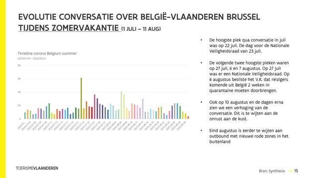 15 EVOLUTIE CONVERSATIE OVER BELGIË-VLAANDEREN BRUSSEL TIJDENS ZOMERVAKANTIE (1 JULI – 11 AUG) • De hoogste piek qua conve...