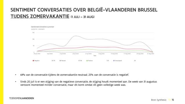 16 SENTIMENT CONVERSATIES OVER BELGIË-VLAANDEREN BRUSSEL TIJDENS ZOMERVAKANTIE (1 JULI – 31 AUG) • 64% van de conversatie ...