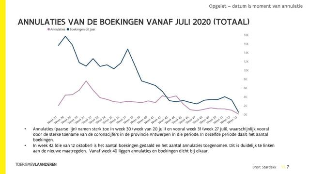 7 ANNULATIES VAN DE BOEKINGEN VANAF JULI 2020 (TOTAAL) • Annulaties (paarse lijn) namen sterk toe in week 30 (week van 20 ...