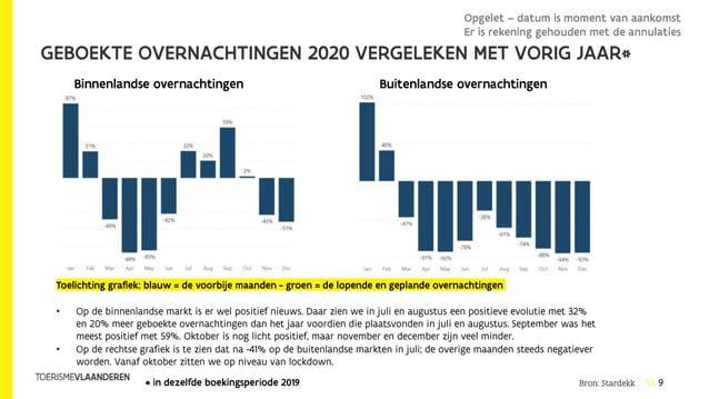 9 GEBOEKTE OVERNACHTINGEN 2020 VERGELEKEN MET VORIG JAAR* • Op de binnenlandse markt is er wel positief nieuws. Daar zien ...