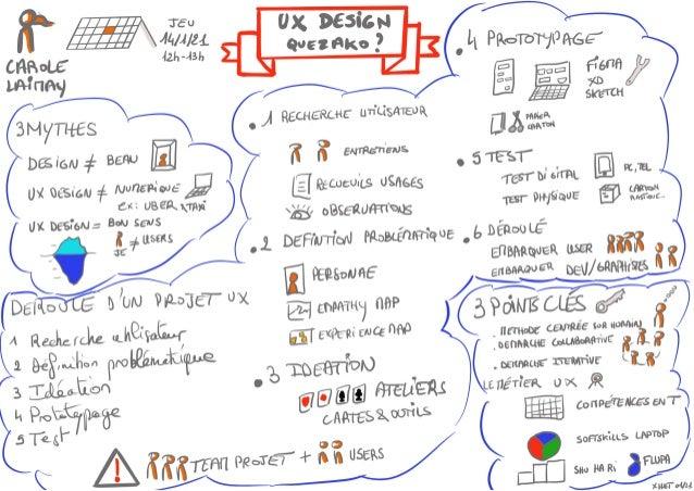 Le sketchnote réalisé par Xavier Huet sur mon webinar sur l'UX