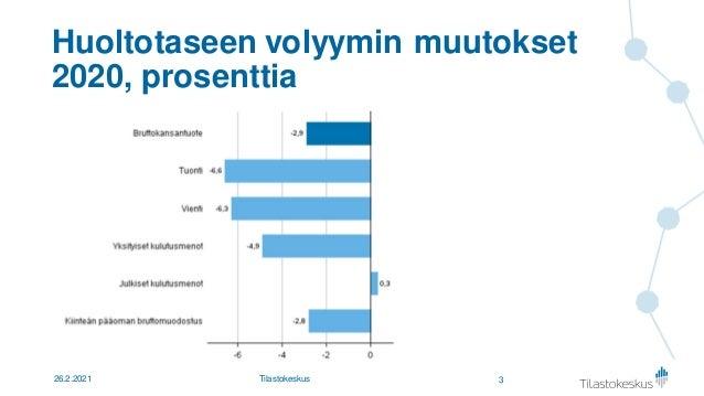 Kuinka paljon kulutus ja investoinnit kärsivät poikkeusoloista? yliaktuaari Samu Hakala, Tilastokeskus Slide 3