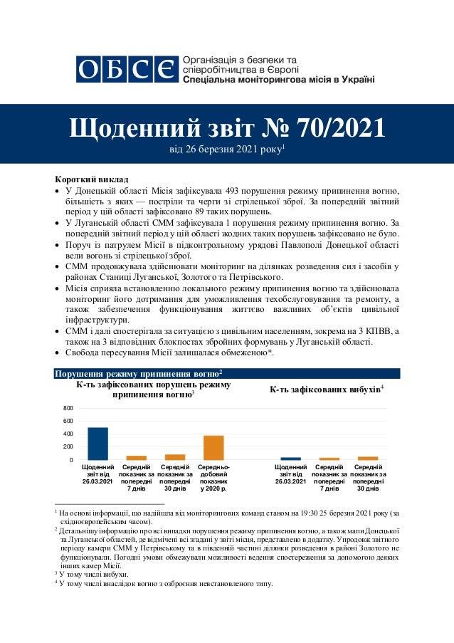 - 1 - 1 Короткий виклад  У Донецькій області Місія зафіксувала 493 порушення режиму припинення вогню, більшість з яких — ...