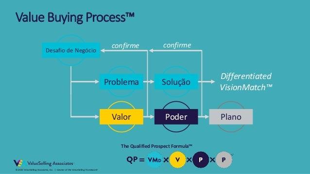 © 2021 ValueSelling Associates, Inc.   Creator of the ValueSelling Framework® Desafio de Negócio Problema Solução Valor Po...