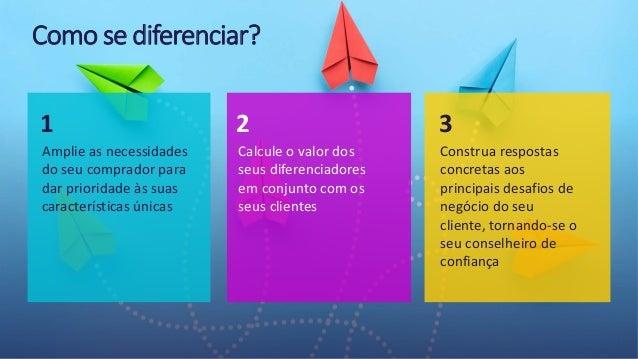 © 2021 ValueSelling Associates, Inc.   Creator of the ValueSelling Framework® Como se diferenciar? Amplie as necessidades ...