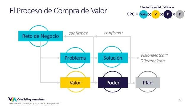 © 2021 ValueSelling Associates, Inc. | Creator of the ValueSelling Framework® Reto de Negocio Problema Solución Valor Pode...