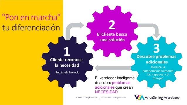 © 2021 ValueSelling Associates, Inc. | Creator of the ValueSelling Framework® © 2021 ValueSelling Associates, Inc. | Creat...