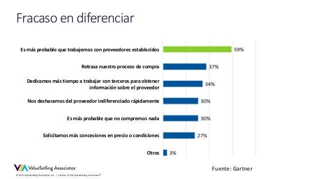 © 2021 ValueSelling Associates, Inc. | Creator of the ValueSelling Framework® Fuente: Gartner Fracaso en diferenciar Es má...