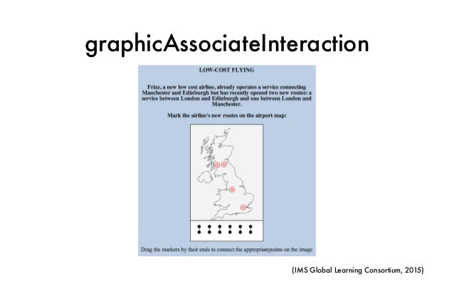 graphicAssociateInteraction (IMS Global Learning Consortium, 2015)