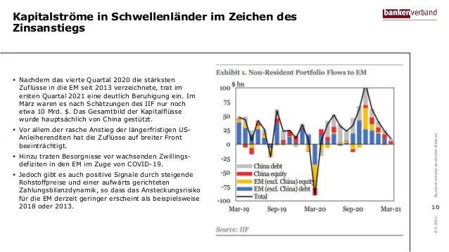 Kapitalströme in Schwellenländer im Zeichen des Zinsanstiegs  Nachdem das vierte Quartal 2020 die stärksten Zuflüsse in d...