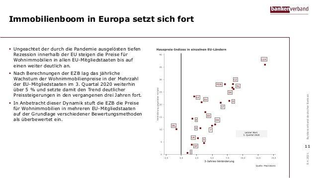 Immobilienboom in Europa setzt sich fort  Ungeachtet der durch die Pandemie ausgelösten tiefen Rezession innerhalb der EU...