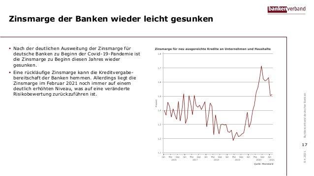 Zinsmarge der Banken wieder leicht gesunken  Nach der deutlichen Ausweitung der Zinsmarge für deutsche Banken zu Beginn d...