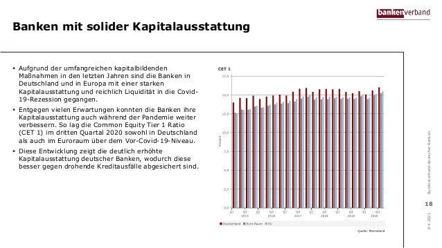 Banken mit solider Kapitalausstattung  Aufgrund der umfangreichen kapitalbildenden Maßnahmen in den letzten Jahren sind d...