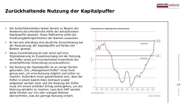 Zurückhaltende Nutzung der Kapitalpuffer  Die Aufsichtsbehörden haben bereits zu Beginn der Pandemie die erforderliche Hö...