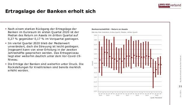 Ertragslage der Banken erholt sich  Nach einem starken Rückgang der Ertragslage der Banken im Euroraum im ersten Quartal ...