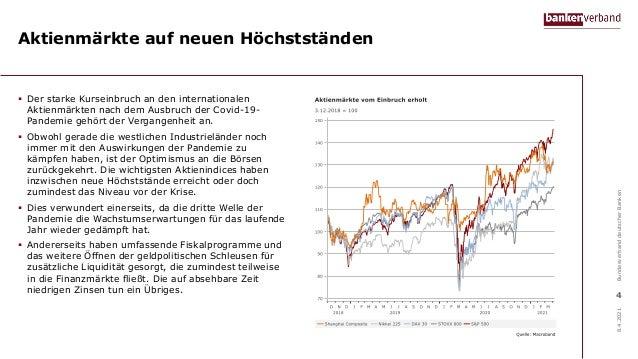Aktienmärkte auf neuen Höchstständen  Der starke Kurseinbruch an den internationalen Aktienmärkten nach dem Ausbruch der ...
