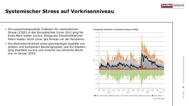 Systemischer Stress auf Vorkrisenniveau  Die zusammengesetzte Indikator für systemischen Stress (CISS) in der Europäische...