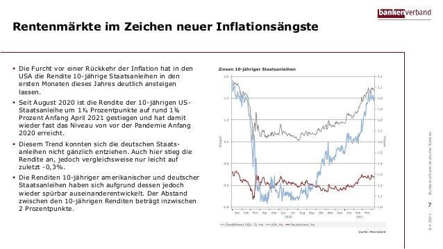 Rentenmärkte im Zeichen neuer Inflationsängste  Die Furcht vor einer Rückkehr der Inflation hat in den USA die Rendite 10...
