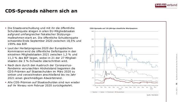 CDS-Spreads nähern sich an  Die Staatsverschuldung und mit ihr die öffentliche Schuldenquote stiegen in allen EU-Mitglied...