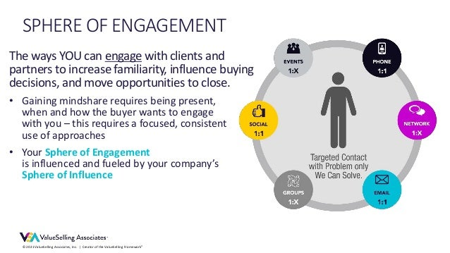 © 2021 ValueSelling Associates, Inc.   Creator of the ValueSelling Framework® SPHERE OF ENGAGEMENT The ways YOU can engage...