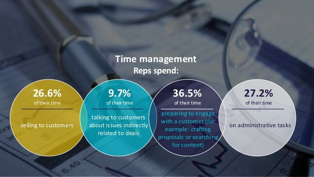 © 2021 ValueSelling Associates, Inc.   Creator of the ValueSelling Framework® Time management Reps spend: 26.6% of their t...