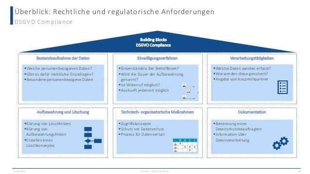 Überblick: Rechtliche und regulatorische Anforderungen DSGVO Compliance Bestandsaufnahme der Daten Einwilligungsverfahren ...