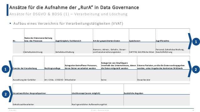 """Ansätze für die Aufnahme der """"RurA"""" in Data Governance 17.06.2021 © 2021 - IBsolution GmbH 28 Ansätze für DSGVO & BDSG (1)..."""