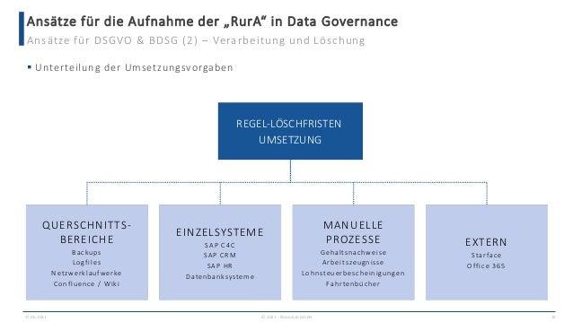 """Ansätze für die Aufnahme der """"RurA"""" in Data Governance 17.06.2021 © 2021 - IBsolution GmbH 29 Ansätze für DSGVO & BDSG (2)..."""