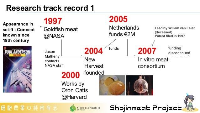 Research track record 1 1997 Goldfish meat @NASA Appearance in sci-fi - Concept known since 19th century 2004 New Harvest ...