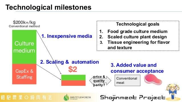 Technological milestones 1. Inexpensive media 2. Scaling & automation CapEx & Staffing Culture medium $200k+/kg Conventi...