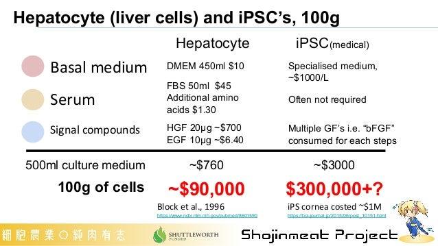 Hepatocyte (liver cells) and iPSC's, 100g Basal medium Serum Signal compounds Hepatocyte iPSC(medical) DMEM 450ml $10 FBS ...
