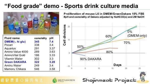 """Food grade"" demo - Sports drink culture media 90% DAKARA 80% 70% 60% 0% (DMEM only) 50% Days Cell divisions Proliferation..."