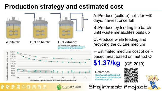 """Production strategy and estimated cost A:""""Batch"""" B:""""Fed batch"""" C:""""Perfusion"""" A:Produce (culture) cells for ~40 days, harve..."""