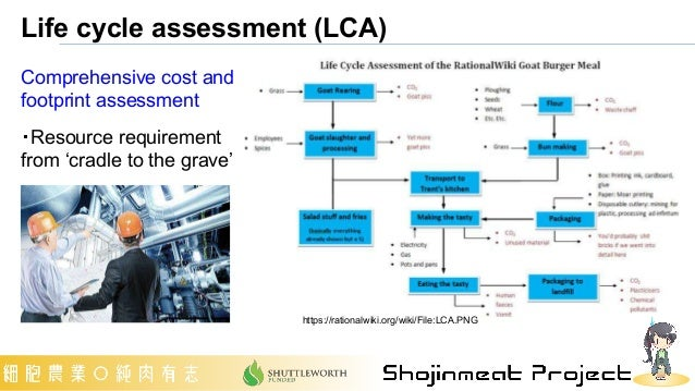 Comprehensive cost and footprint assessment ・Resource requirement from 'cradle to the grave' Life cycle assessment (LCA) h...