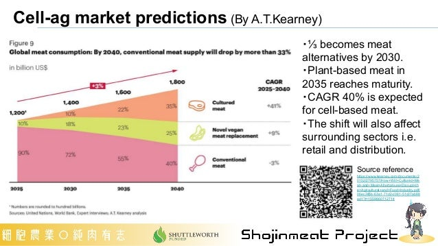 Cell-ag market predictions (By A.T.Kearney) ・⅓ becomes meat alternatives by 2030. ・Plant-based meat in 2035 reaches maturi...