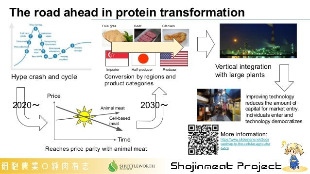 The road ahead in protein transformation More information: https://www.slideshare.net/2co/r oadmap-to-the-cellular-agricul...