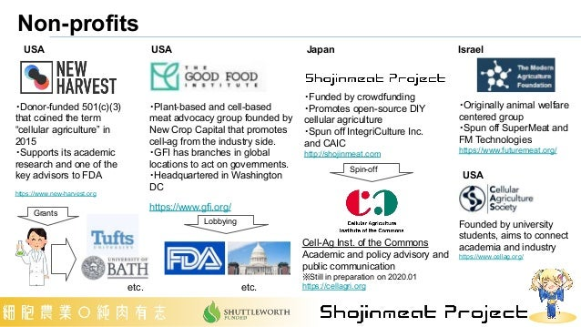 Non-profits USA Israel USA Japan USA ・Plant-based and cell-based meat advocacy group founded by New Crop Capital that prom...